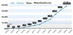 Miraloqueveo.com visitas 12 meses, mayo 2008