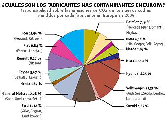 responsabilidad de las emisiones de fabricantes de veh�culos en Europa